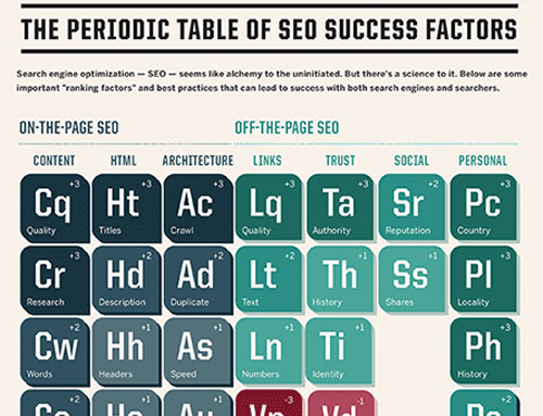 Periodic-Table-of-SEO-Elements
